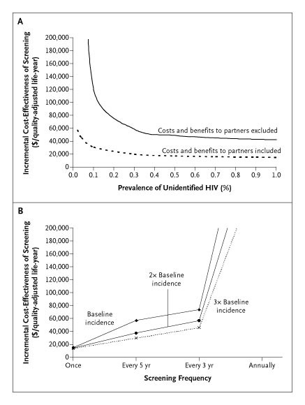 Cost-Effectiveness of Screening for HIV in the Era of Highly