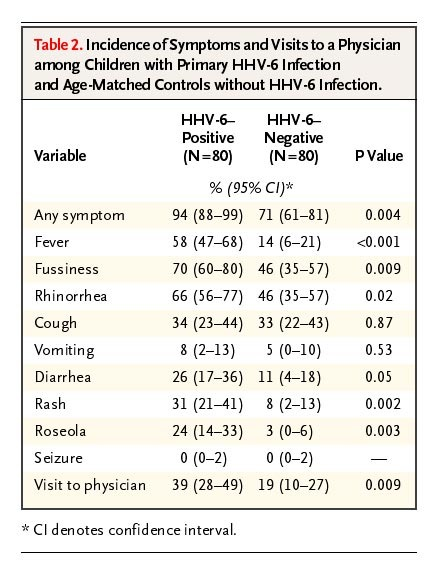 A Population-Based Study of Primary Human Herpesvirus 6