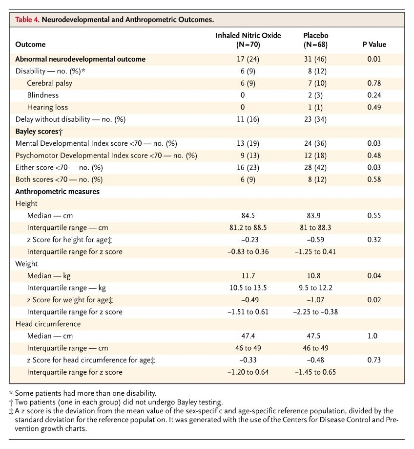 Neurodevelopmental Outcomes Of Premature Infants Treated With