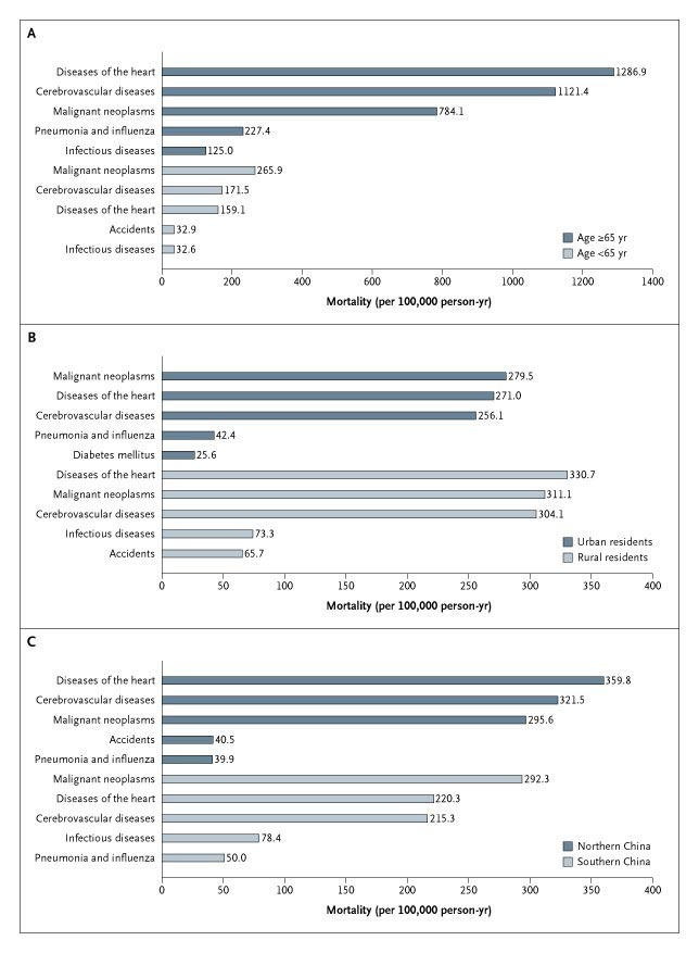 Major Causes of Death among Men and Women in China | NEJM