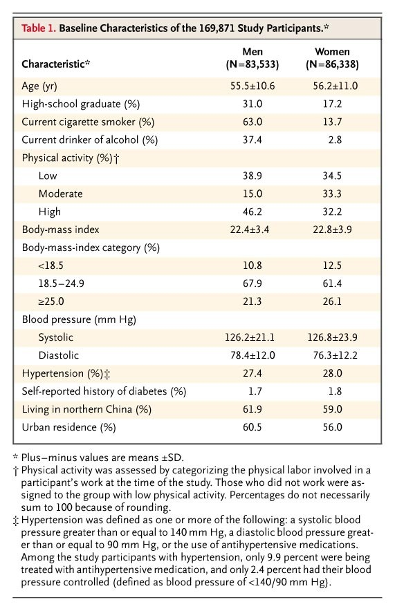 Major Causes Of Death Among Men And Women In China Nejm