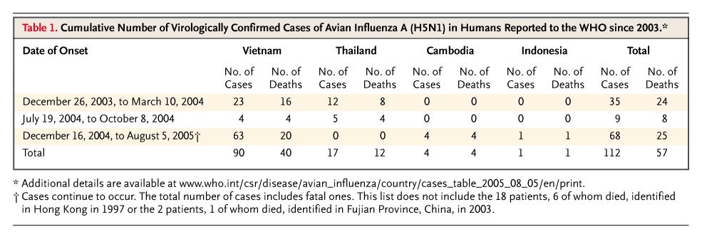 Avian Influenza A (H5N1) Infection in Humans — NEJM