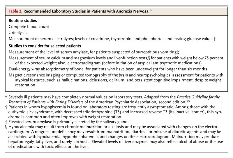 Nursing Inpatients with Anorexia Nervosa
