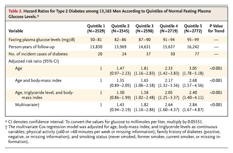 Hazard Ratios for Type 2 Diabetes among 13,163 Men According to Quintiles  of Normal Fasting Plasma Glucose Levels.