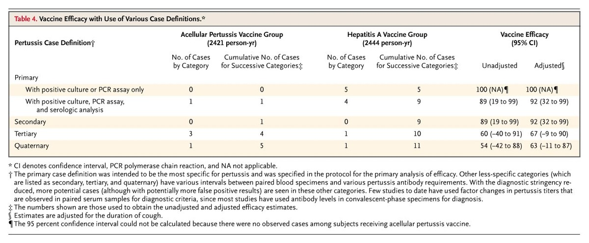 Vaccine Efficacy With Use Of Various Case Definitions.