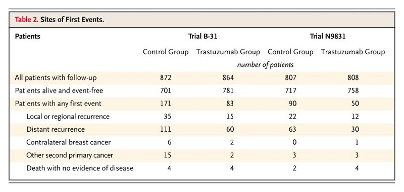 trastuzumab plus adjuvant chemotherapy for operable her2