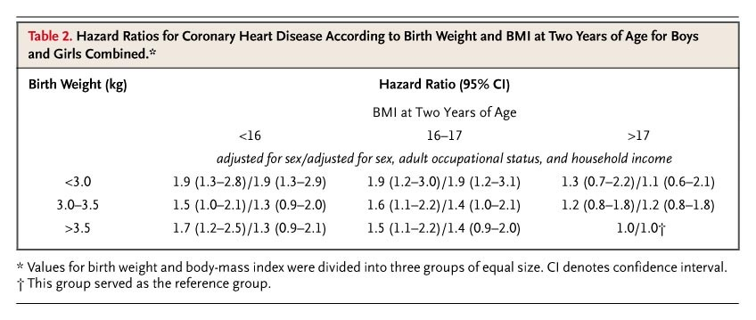 Trajectories Of Growth Among Children Who Have Coronary Events As