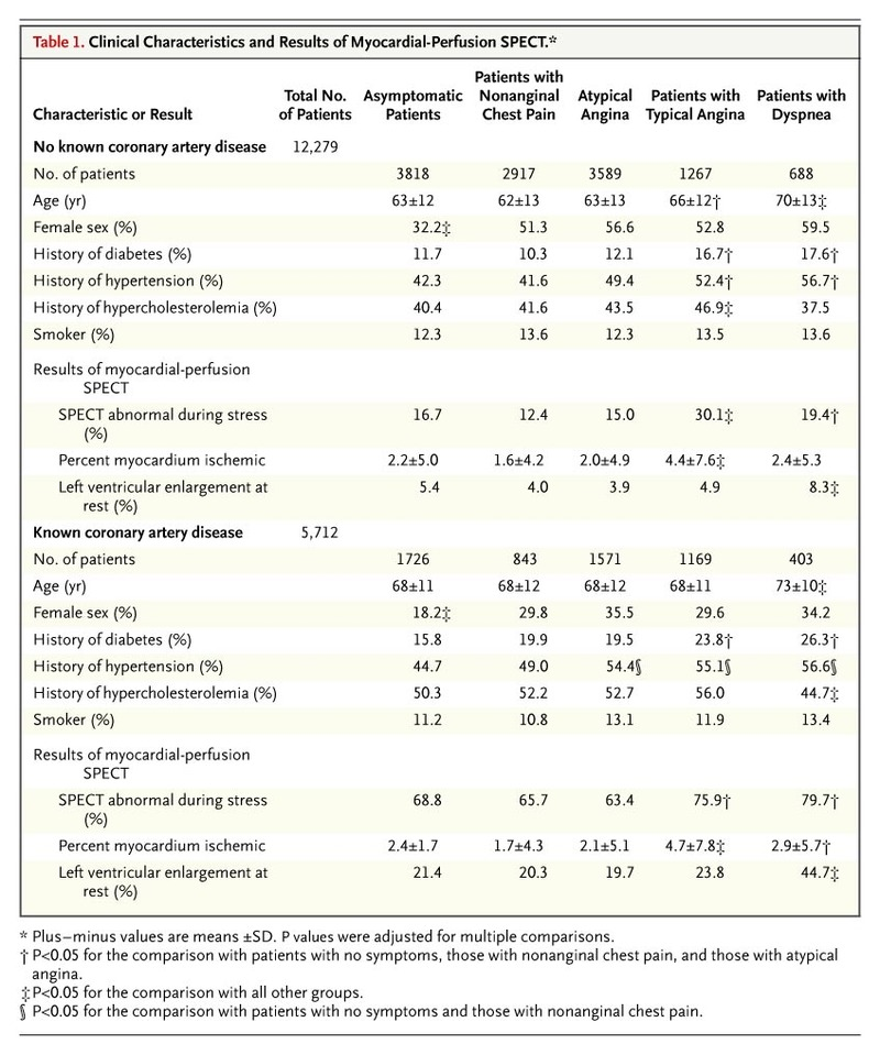 Stress Test Code: Prognostic Significance Of Dyspnea In Patients Referred