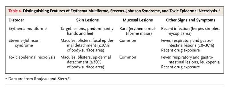 Case 34-2005 — A 10-Year-Old Girl with a Bullous Skin Eruption and ...