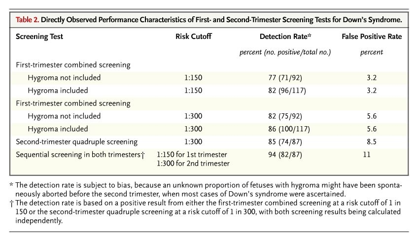 First-Trimester or Second-Trimester Screening, or Both ...