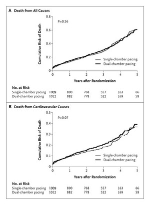 Single-chamber versus dual-chamber pacing for high-grade atrioventricular block