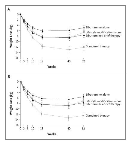 Randomized Trial of Lifestyle Modification and Pharmacotherapy for