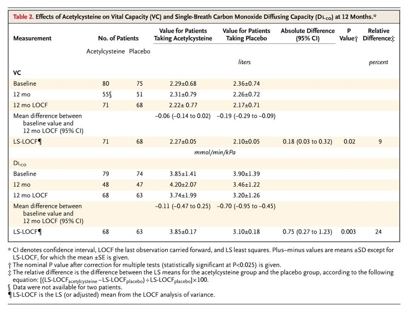 High-Dose Acetylcysteine in Idiopathic Pulmonary Fibrosis | NEJM