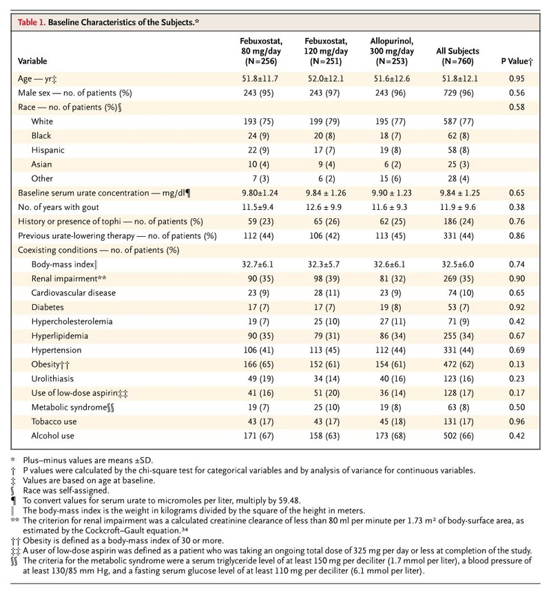 Febuxostat Compared with Allopurinol in Patients with Hyperuricemia