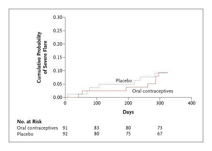 Combined Oral Contraceptives In Women With Systemic Lupus