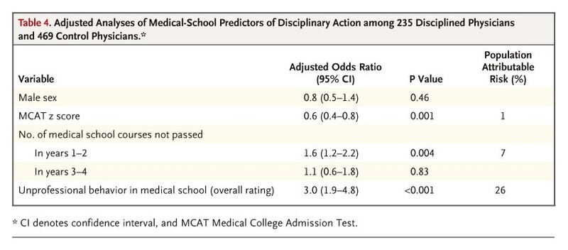 Disciplinary Action by Medical Boards and Prior Behavior in Medical
