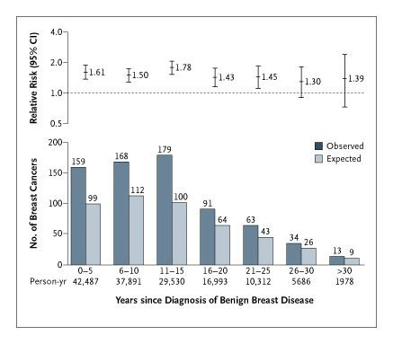 Benign Breast Disease and the Risk of Breast Cancer | NEJM
