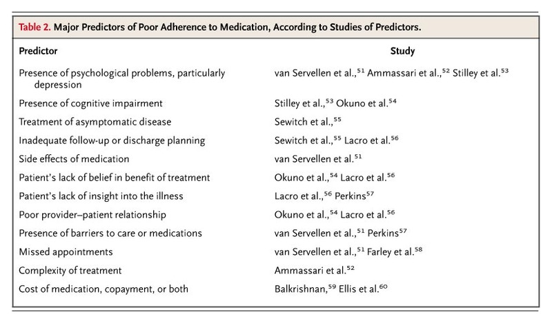 Adherence to Medication | NEJM