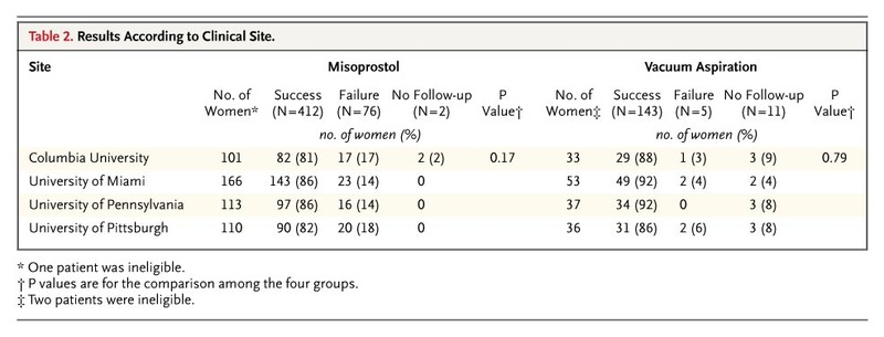 A Comparison of Medical Management with Misoprostol and Surgical