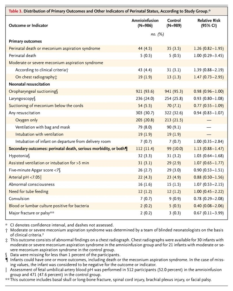 Table 3 Distribution Of Primary Outcomes And Other Indicators Perinatal Status According To Study Group