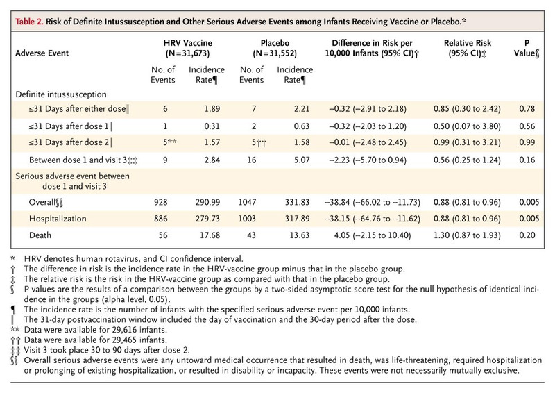 Safety and Efficacy of an Attenuated Vaccine against Severe