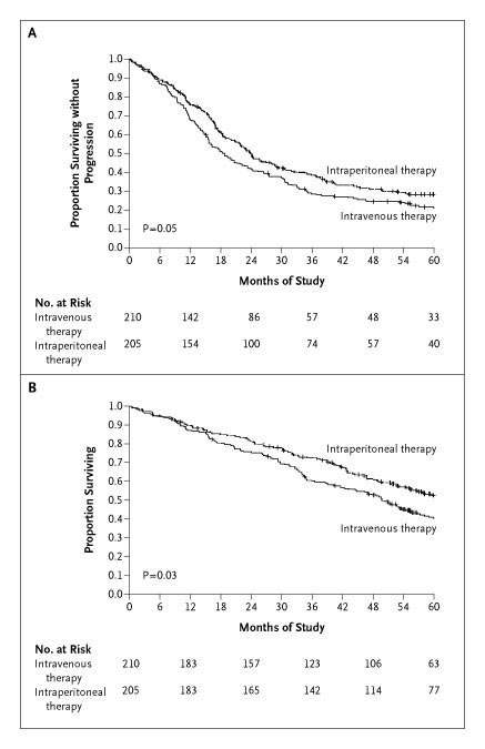 Intraperitoneal Cisplatin And Paclitaxel In Ovarian Cancer Nejm