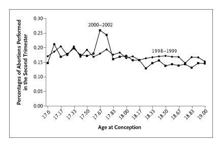 ab028cdd2f16c Comparison of the Percentages of Second-Trimester Abortions among Texas  Teens