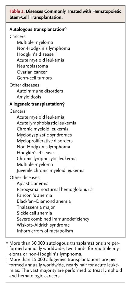 table 1 diseases commonly treated with hematopoietic stem cell transplantation - Pooldesignideen Fr Kleine Hfe