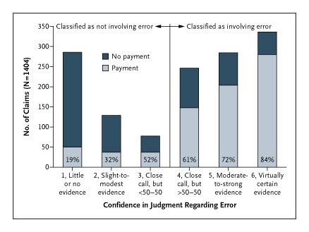 Claims, Errors, and Compensation Payments in Medical