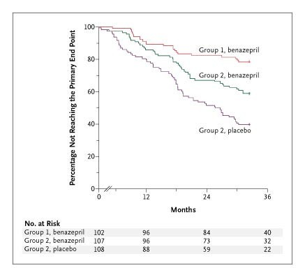 Efficacy And Safety Of Benazepril For Advanced Chronic Renal Insufficiency Nejm