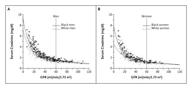 Assessing Kidney Function — Measured and Estimated