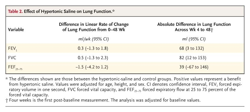 Table 2. Effect of Hypertonic Saline on Lung Function.