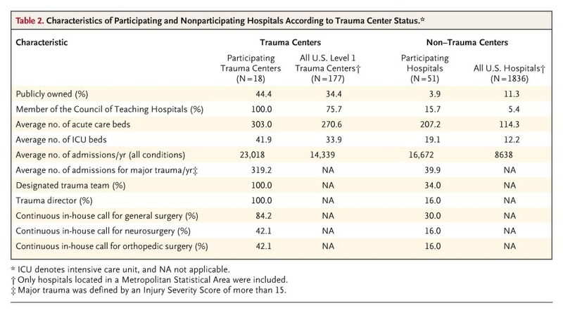 A National Evaluation of the Effect of Trauma-Center Care on