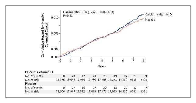Calcium Plus Vitamin D Supplementation And The Risk Of Colorectal Cancer Nejm