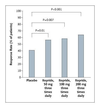 A Placebo-Controlled Trial of Itopride in Functional Dyspepsia | NEJM