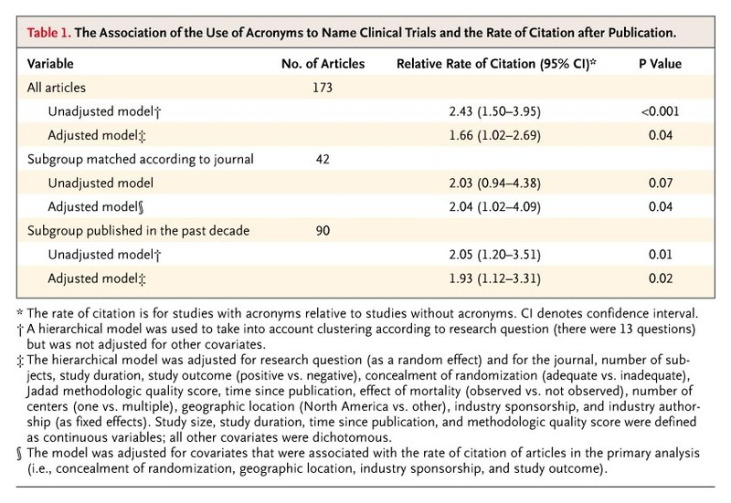 The Association Of Use Acronyms To Name Clinical Trials And Rate Citation After Publication