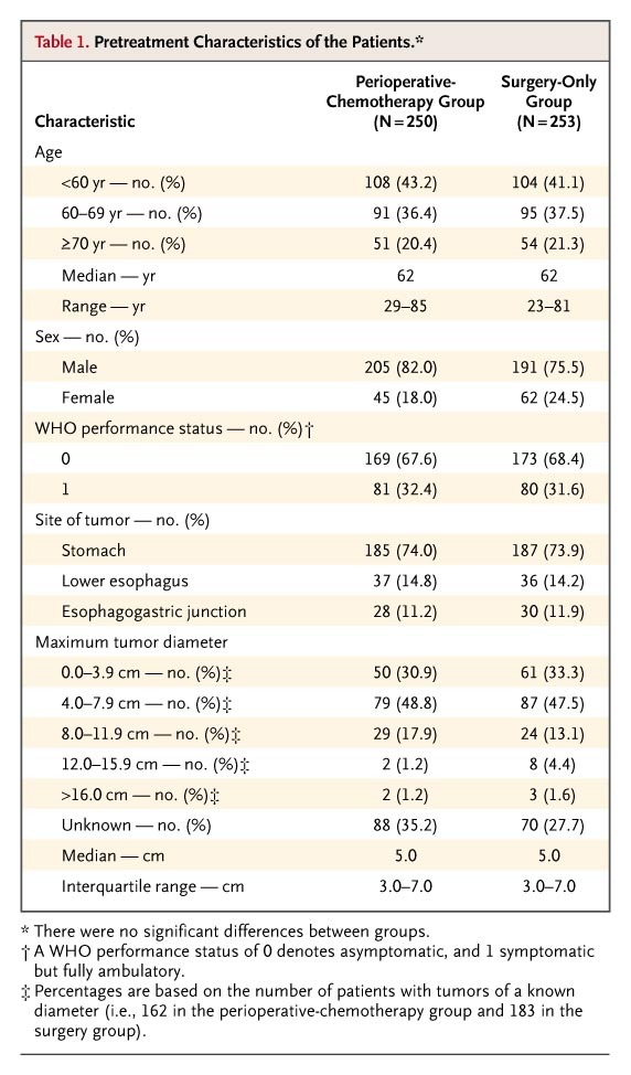 Perioperative Chemotherapy versus Surgery Alone for