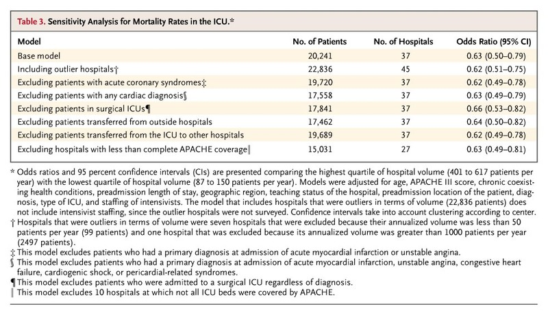 Hospital Volume and the Outcomes of Mechanical Ventilation | NEJM