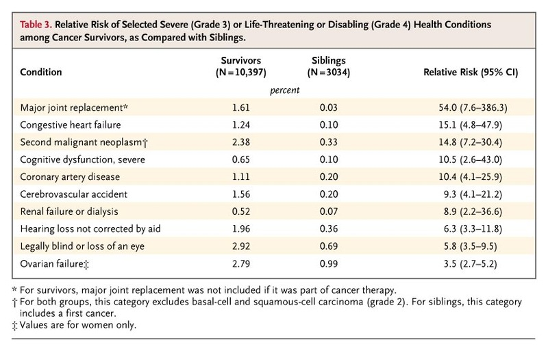 Chronic Health Conditions in Adult Survivors of Childhood