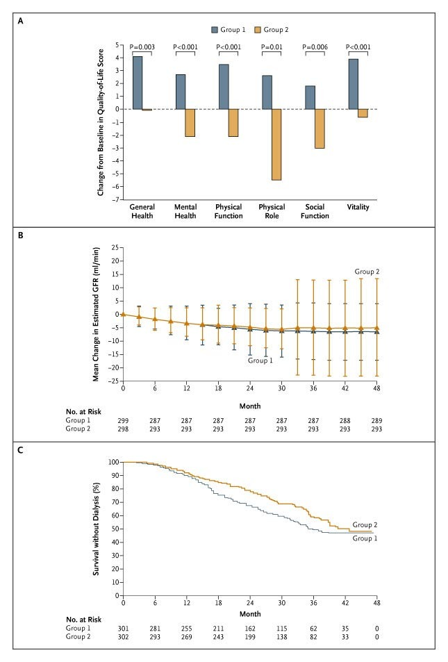 Normalization of Hemoglobin Level in Patients with Chronic