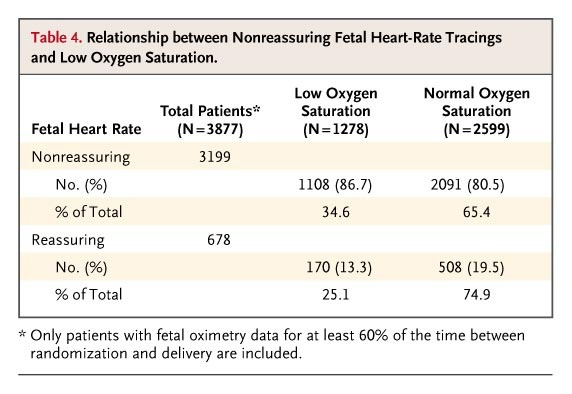 Fetal Pulse Oximetry and Cesarean Delivery | NEJM