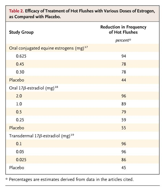 Management of Menopausal Symptoms | NEJM