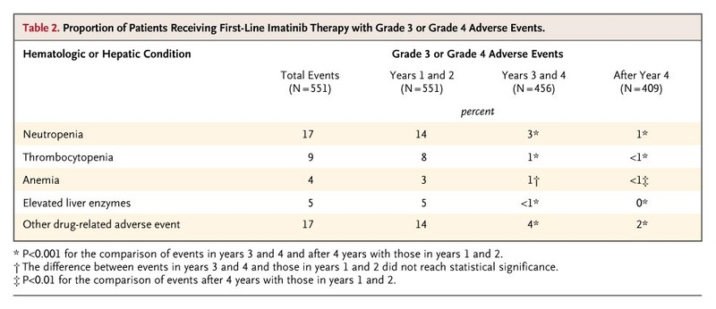 Five year follow up of patients receiving imatinib for chronic proportion of patients receiving first line imatinib therapy with grade 3 or grade 4 adverse events fandeluxe Image collections