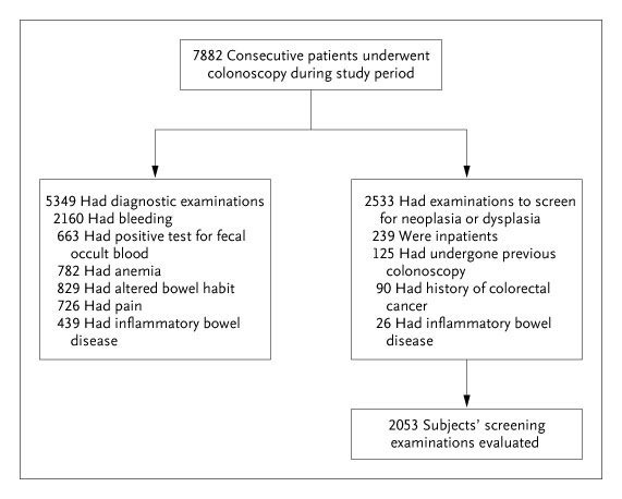 Colonoscopic Withdrawal Times and Adenoma Detection during