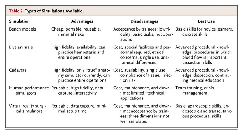 Teaching Surgical Skills — Changes in the Wind | NEJM
