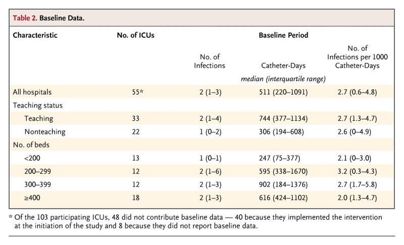 An Intervention to Decrease Catheter-Related Bloodstream