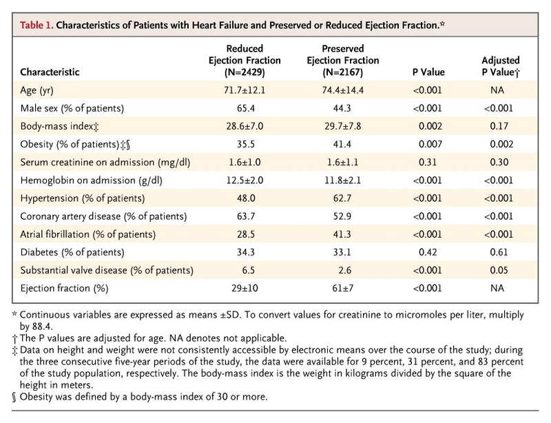 Trends in prevalence and outcome of heart failure with for 101 great american poems table of contents