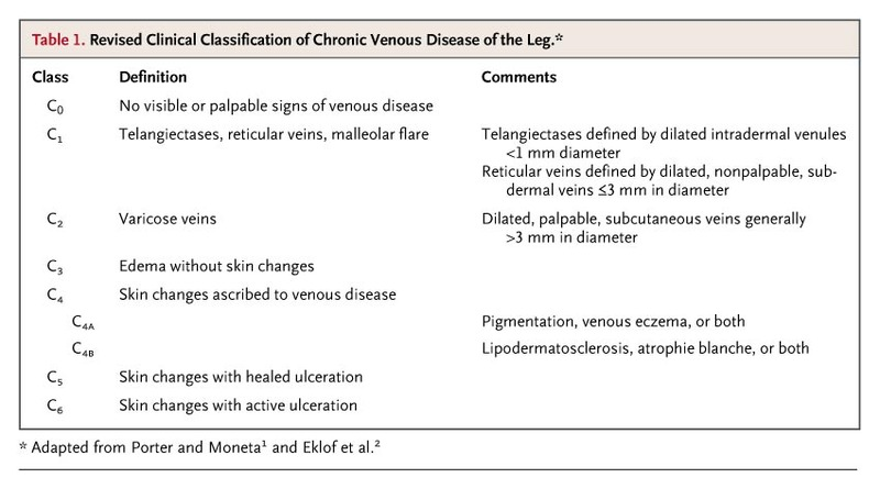 Chronic Venous Disease | NEJM