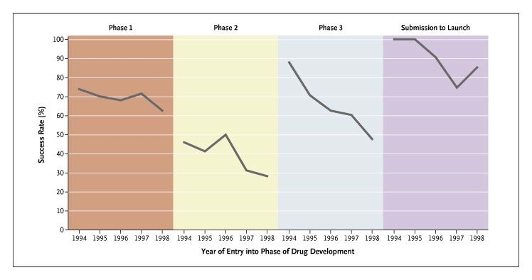 A Proposal for Radical Changes in the Drug-Approval Process