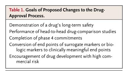A Proposal for Radical Changes in the Drug-Approval Process | NEJM